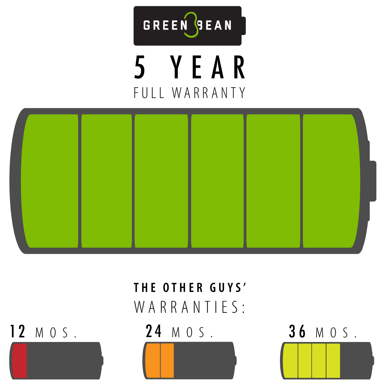 Green Bean Battery 5 Year Full Warranty